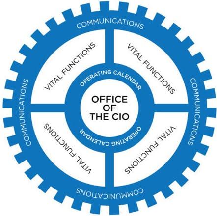 office_cio